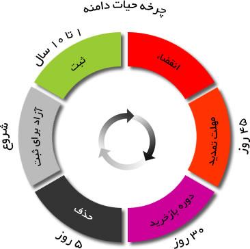 Life Cycle of a Typical gTLD Domain Name یا چرخه حیات دامنه برای دامنه های سطح اول gTLD Domains